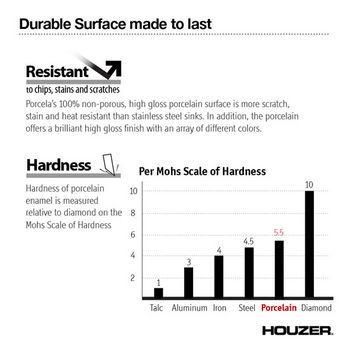 Durable Surface Info