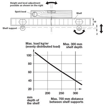 Maximum Load Illustration