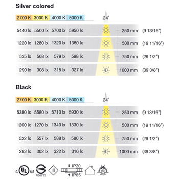 Temperature Color