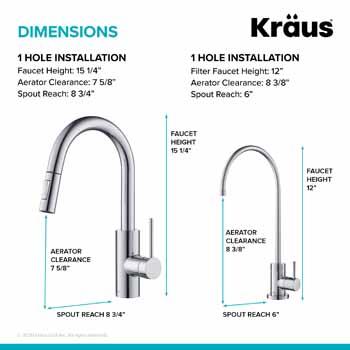 Kraus Dimensions