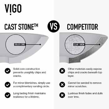 Vigo Cast Stone vs. Competitor