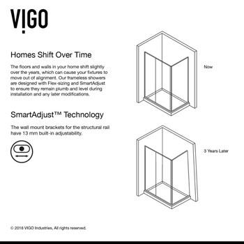 SmartAdjust Technology